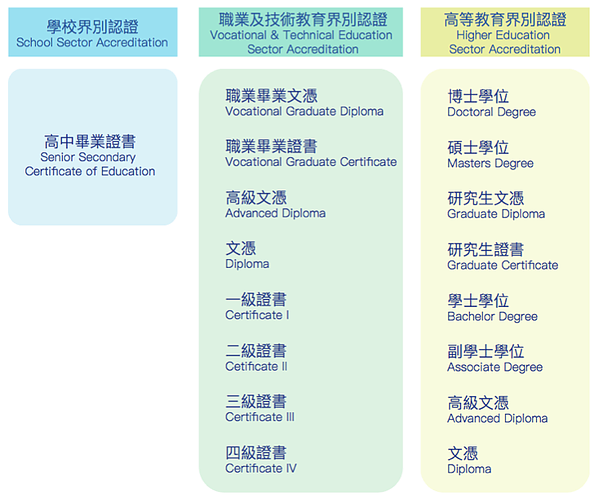 澳大利亚学历资格框架AFQ( The Australian Qualifications Framework)